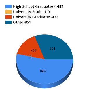 Education Profile of Staff