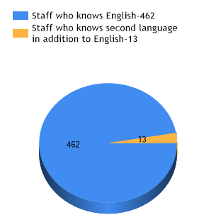 Language Knowladge of Staff
